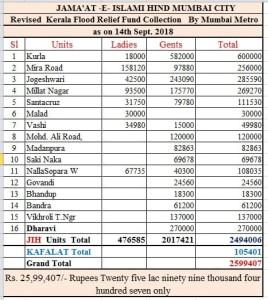 Kerala 26k
